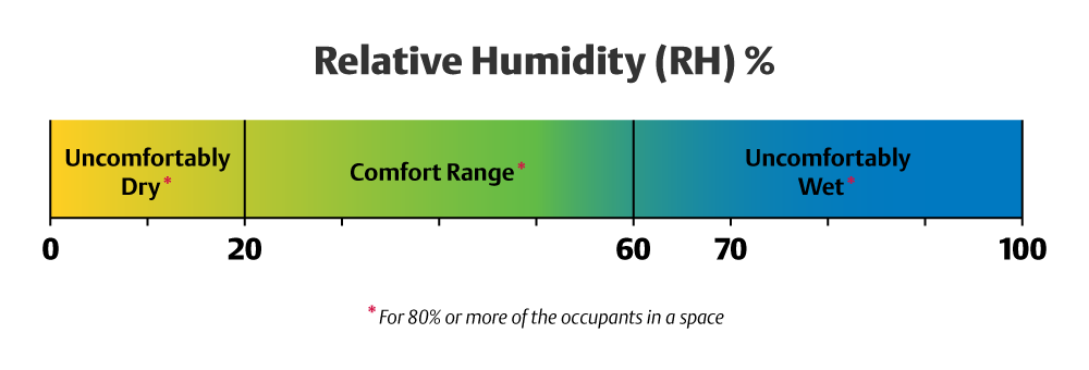 relative humidity in the home